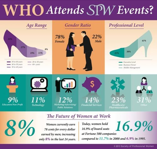 SPW Attendance Infographic